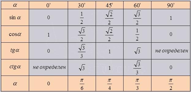 шпаргалки по математике ОГЭ 2019